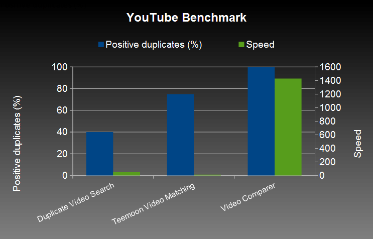 Youtube Benchmark. Result of software comparisons (Duplicate Video Search, Teemoon Video Matching, Video Comparer). Best performance for Video Comparer.